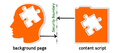 Background page and content script are separated by a process boundary